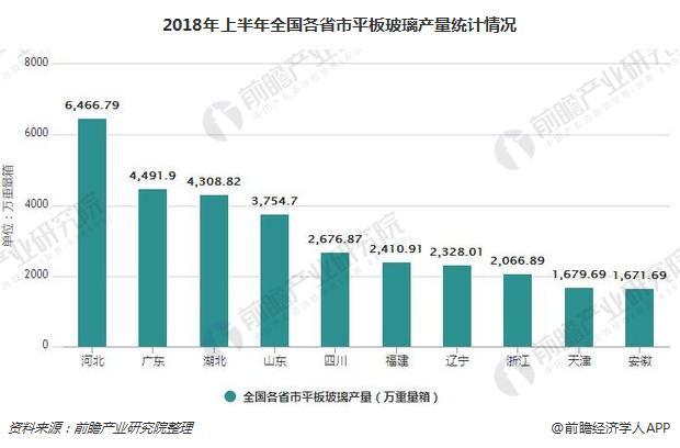 2018年上半年全国各省市平板玻璃产量统计情况