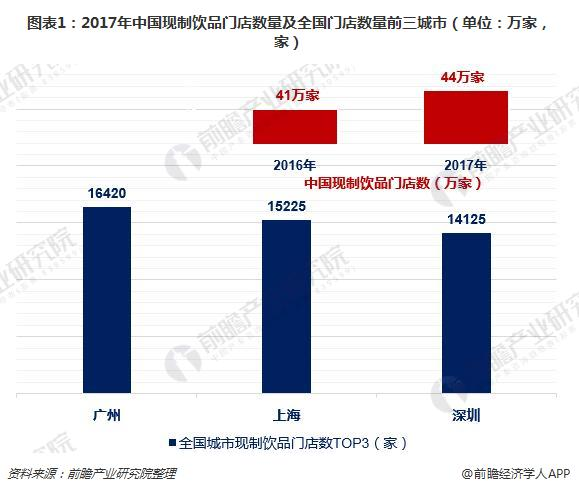 图表1:2017年中国现制饮品门店数量及全国门店数量前三城市(单位:万家,家)