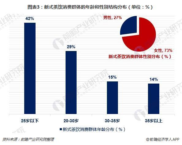 图表3:新式茶饮消费群体的年龄和性别结构分布(单位:%)