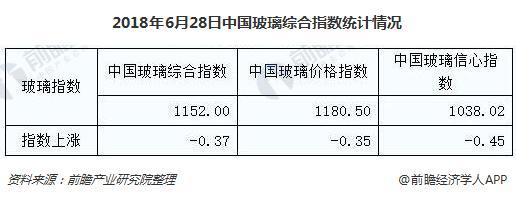 2018年6月28日中国玻璃综合指数统计情况