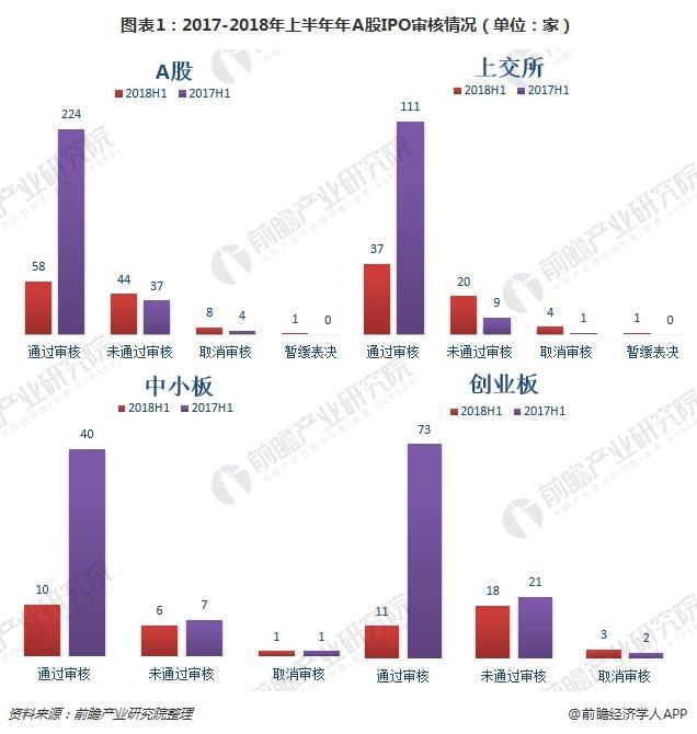 图表1:2017-2018年上半年年A股IPO审核情况(单位:家)