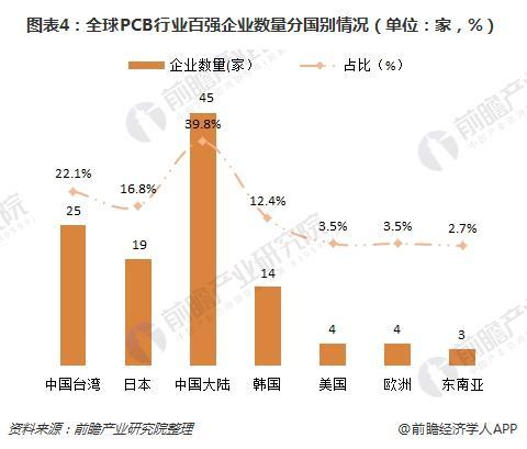 图表4:全球PCB行业百强企业数量分国别情况(单位:家,%)