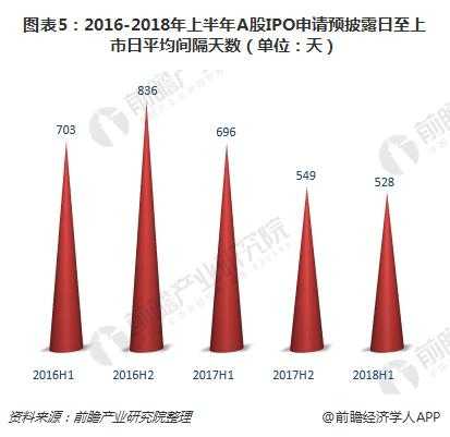 图表5:2016-2018年上半年A股IPO申请预披露日至上市日平均间隔天数(单位:天)