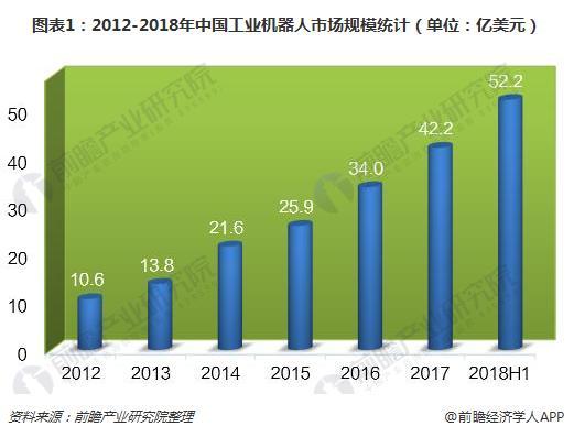 图表1:2012-2018年中国工业机器人市场规模统计(单位:亿美元)