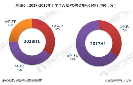 图表6:2017-2018年上半年A股IPO筹资规模分布(单位:%)