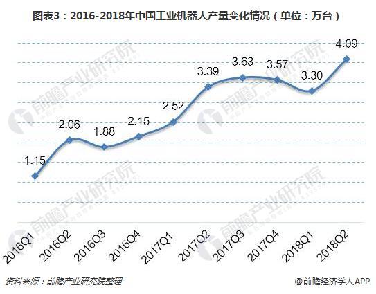 图表3:2016-2018年中国工业机器人产量变化情况(单位:万台)