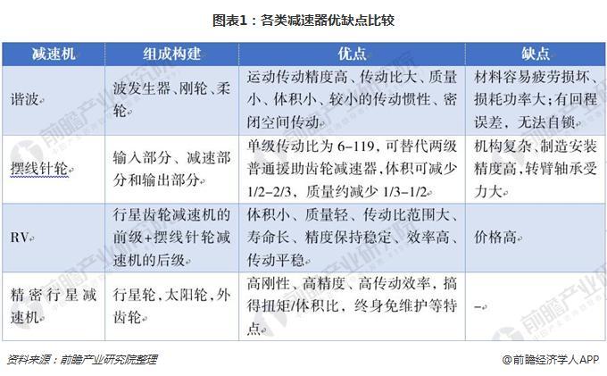 图表1:各类减速器优缺点比较