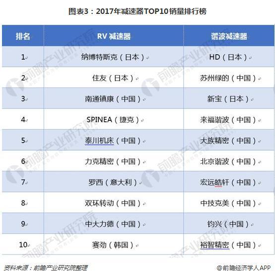 图表3:2017年减速器TOP10销量排行榜