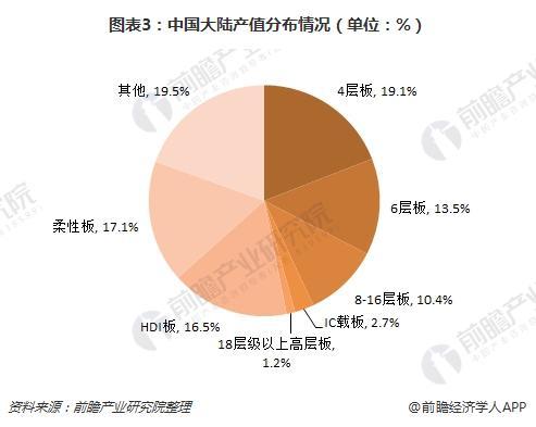 图表3:中国大陆产值分布情况(单位:%)