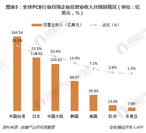 图表5:全球PCB行业百强企业总营业收入分国别情况(单位:亿美元,%)
