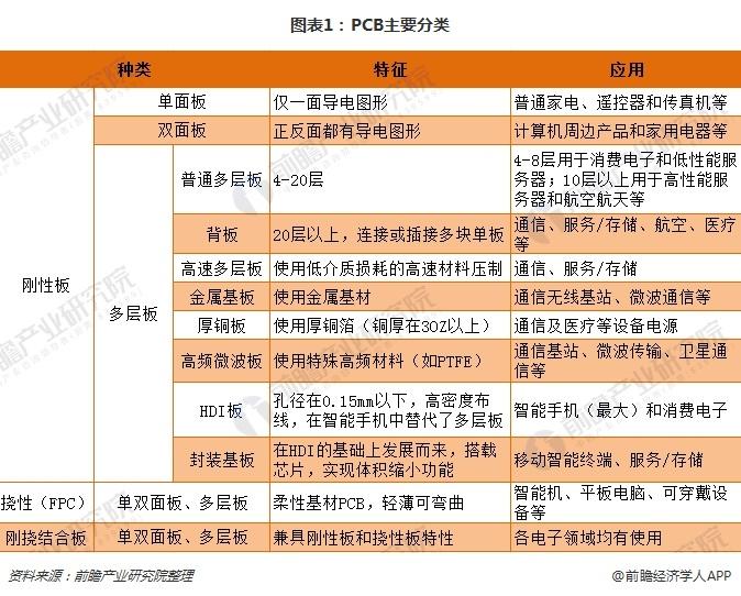 图表1:PCB主要分类