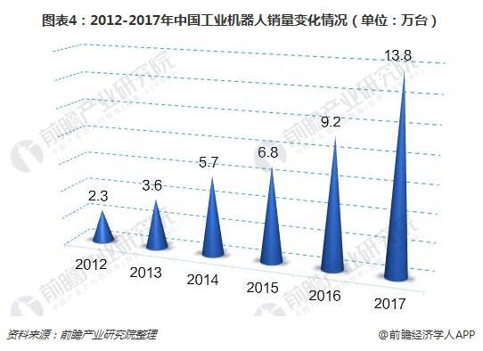 图表4:2012-2017年中国工业机器人销量变化情况(单位:万台)