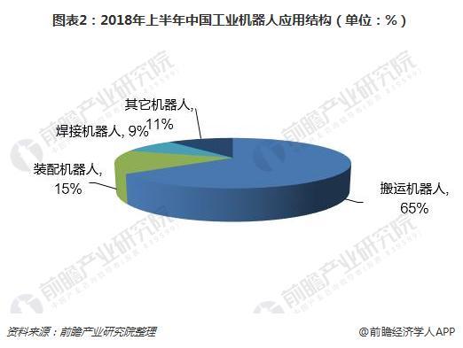 图表2:2018年上半年中国工业机器人应用结构(单位:%)