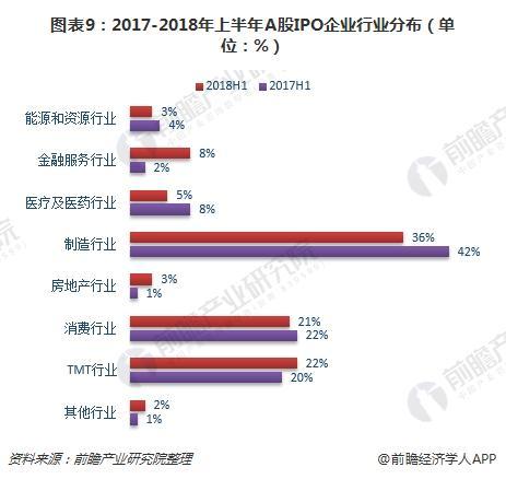 图表9:2017-2018年上半年A股IPO企业行业分布(单位:%)
