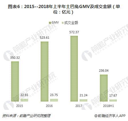 图表6:2015--2018年上半年土巴兔GMV及成交金额(单位:亿元)