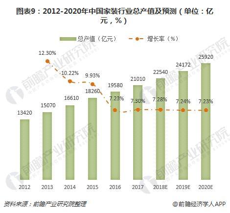 图表9:2012-2020年中国家装行业总产值及预测(单位:亿元,%)