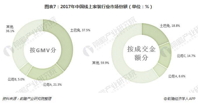 图表7:2017年中国线上家装行业市场份额(单位:%)
