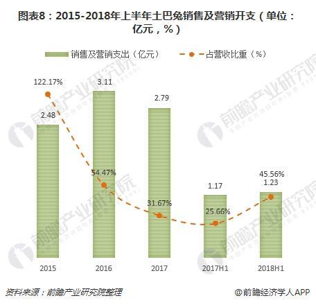 图表8:2015-2018年上半年土巴兔销售及营销开支(单位:亿元,%)