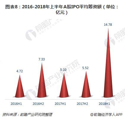 图表8:2016-2018年上半年A股IPO平均筹资额(单位:亿元)