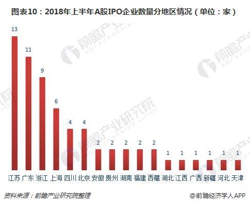 图表10:2018年上半年A股IPO企业数量分地区情况(单位:家)