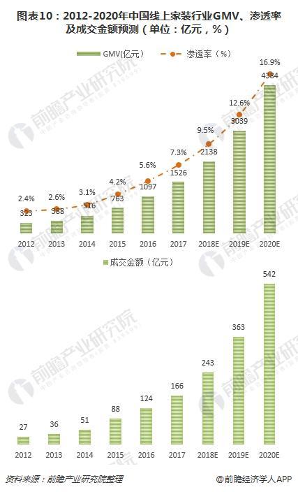 图表10:2012-2020年中国线上家装行业GMV、渗透率及成交金额预测(单位:亿元,%)