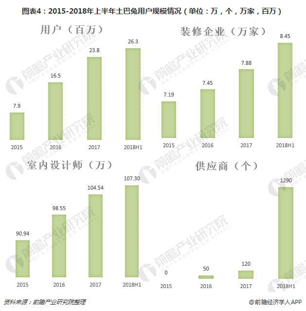 图表4:2015-2018年上半年土巴兔用户规模情况(单位:万,个,万家,百万)