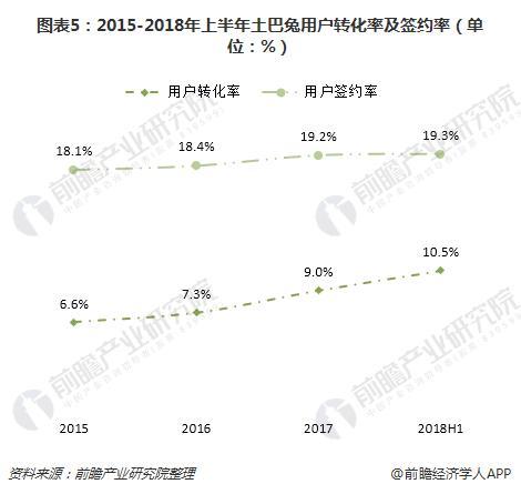 图表5:2015-2018年上半年土巴兔用户转化率及签约率(单位:%)