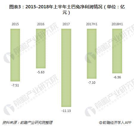 图表3:2015-2018年上半年土巴兔净利润情况(单位:亿元)