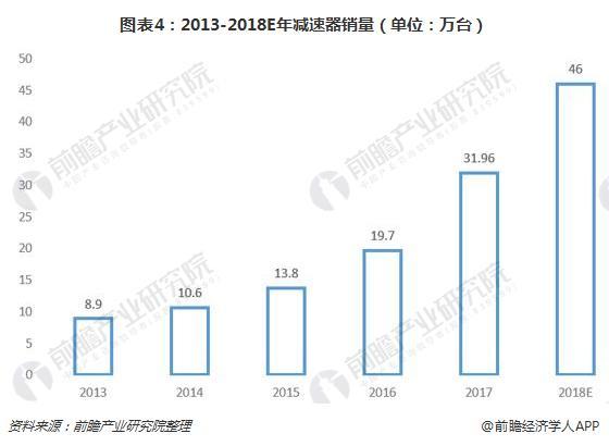 图表4:2013-2018E年减速器销量(单位:万台)