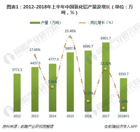 图表1:2012-2018年上半年中国氧化铝产量及增长(单位:万吨,%)