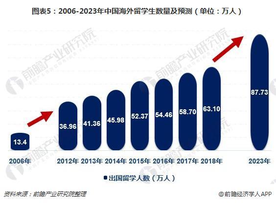 图表5:2006-2023年中国海外留学生数量及预测(单位:万人)
