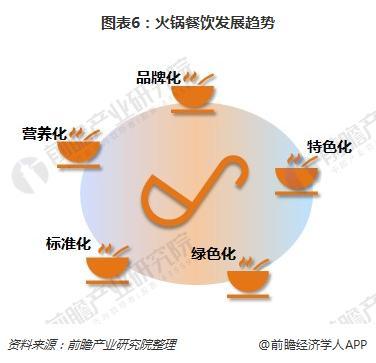 图表6:火锅餐饮发展趋势