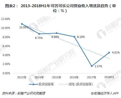 图表2: 2013-2018H1年可苦可乐公司营业收入增速及趋势(单位:%)