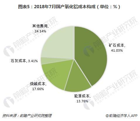 图表5:2018年7月国产氧化铝成本构成(单位:%)