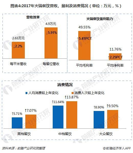 图表4:2017年火锅餐饮营收、盈利及消费情况(单位:万元,%)