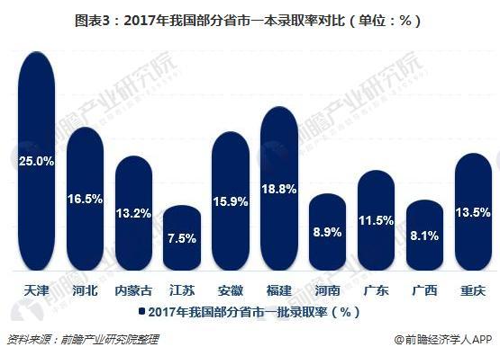 图表3:2017年我国部分省市一本录取率对比(单位:%)