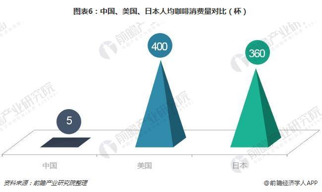 图表6:中国、美国、日本人均咖啡消费量对比(杯)