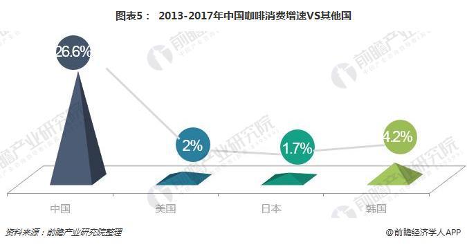 图表5: 2013-2017年中国咖啡消费增速VS其他国