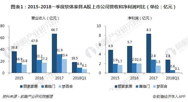 图表1:2015-2018一季度软体家具A股上市公司营收和净利润对比(单位:亿元)