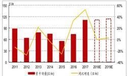 7月重卡市场<em>销量</em>为7.7万辆 同比下滑15%