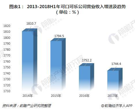 图表1: 2013-2018H1年可口可乐公司营业收入增速及趋势(单位:%)