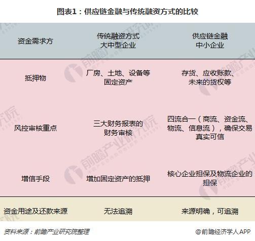 图表1:供应链金融与传统融资方式的比较