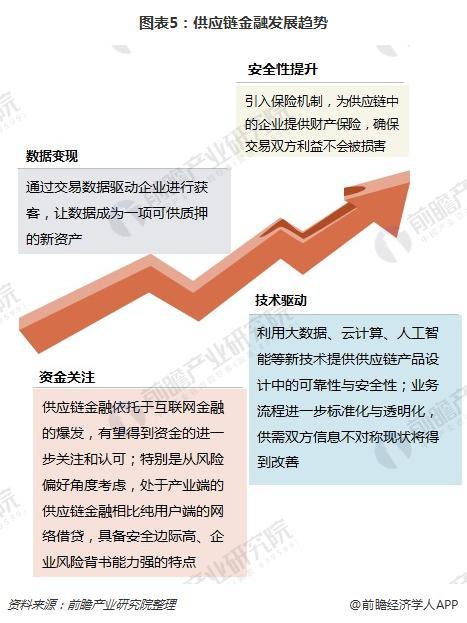 图表5:供应链金融发展趋势