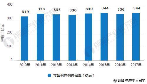 2010-2017年实体书店销售码洋情况