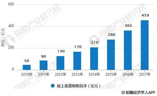 2010-2017年线上渠道销售码洋情况