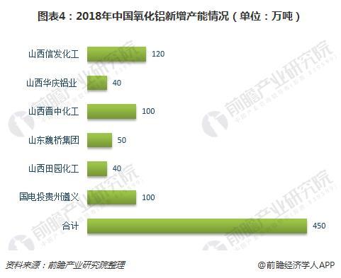 图表4:2018年中国氧化铝新增产能情况(单位:万吨)