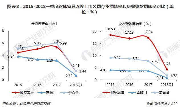 图表8:2015-2018一季度软体家具A股上市公司存货周转率和应收账款周转率对比(单位:%)