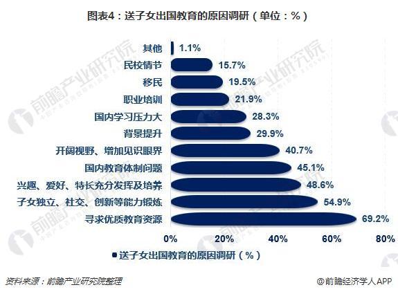 图表4:送子女出国教育的原因调研(单位:%)