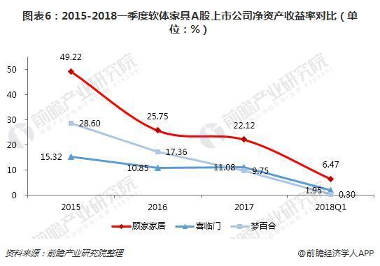 图表6:2015-2018一季度软体家具A股上市公司净资产收益率对比(单位:%)