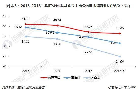 图表3:2015-2018一季度软体家具A股上市公司毛利率对比(单位:%)